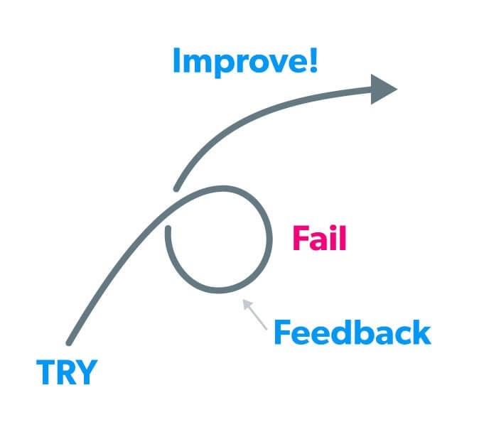 Repetition Must Include Improvements
